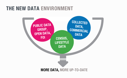 The new data environment - More data, more up-to-date