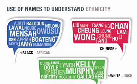 Use of names to understand ethnicity