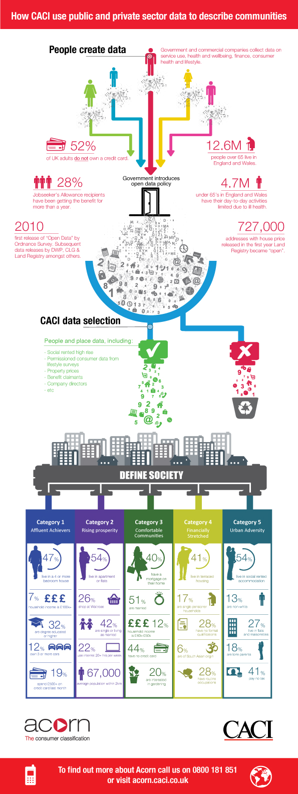 How CACI use public and private sector data to describe communities - To find out more call us on 0800 181 851 or visit acorn.caci.co.uk